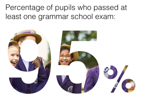 Exemplary Exam Results: Our Best Ever!